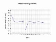Method of Adjustment