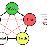 Five elements (Chinese philosophy) | Psychology Wiki
