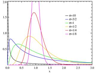 Lognormal distribution PDF