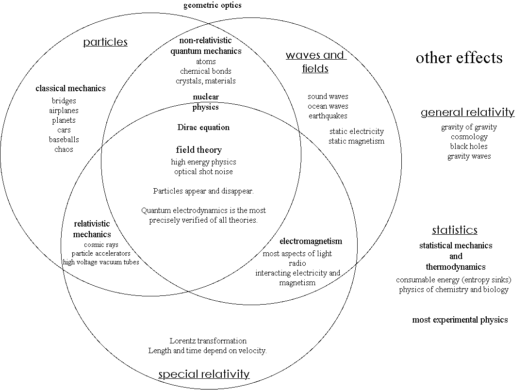 Image physics venn diagramg psychology wiki fandom physics venn diagramg pooptronica