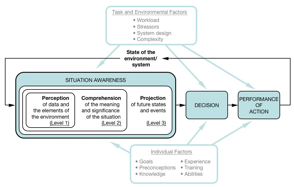 situational awareness essays Sapateiro et al an emergency response model toward situational awareness improvement proceedings of the 6th international iscram conference – gothenburg, sweden, may 2009 j landgren, u nulden and b van de walle, eds.