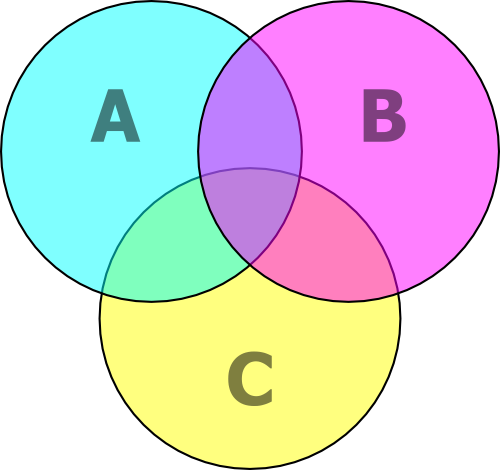 Venn diagram psychology wiki fandom powered by wikia venn diagram cmyk ccuart Image collections
