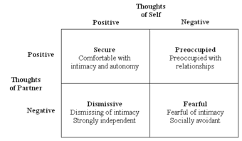 Attachment measures in adults | Psychology Wiki | FANDOM
