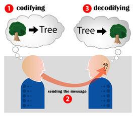Encoding communication
