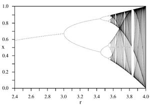 LogisticMap BifurcationDiagram