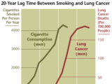 Health effects of tobacco smoking