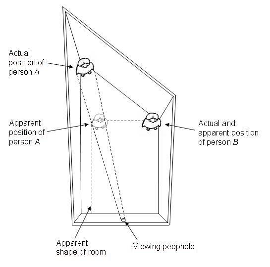 Ames room | Psychology Wiki | FANDOM powered by Wikia