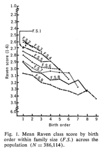 Birth order-ravens