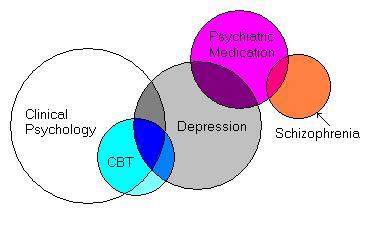 Psychology Overlap01