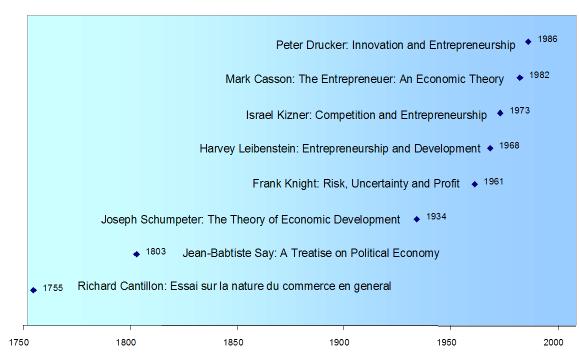 Entrepreneurship Psychology Wiki Fandom
