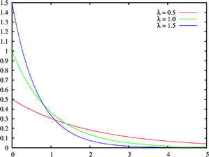 Exponential distribution pdf