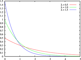 Exponential distribution | Psychology Wiki | FANDOM powered