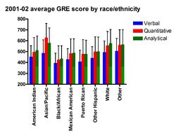 GRE by race