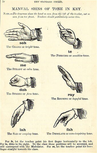 Types of gestures | Psychology Wiki | FANDOM powered by Wikia