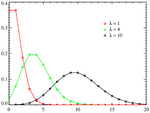 Poisson distribution PMF