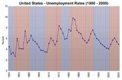 Us unemployment rates 1950 2005