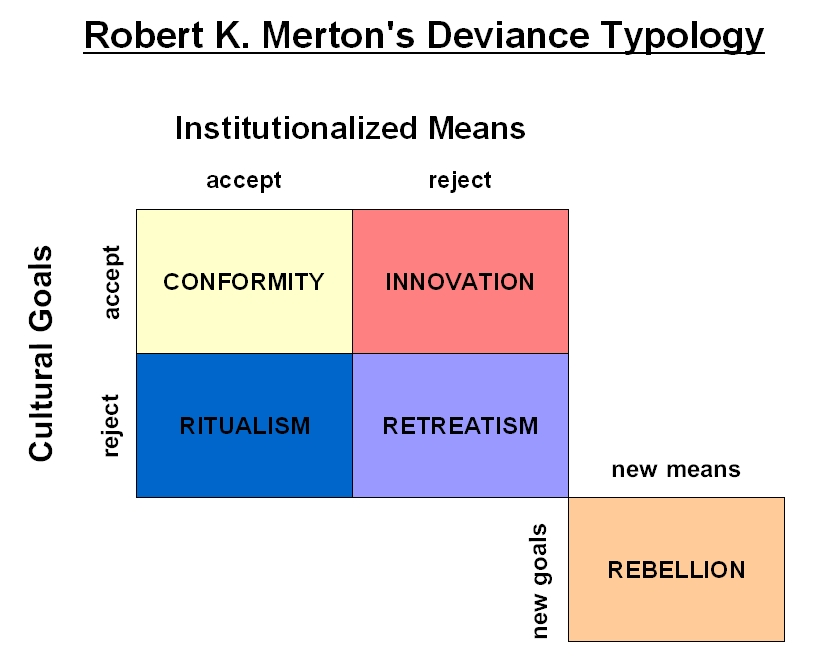 an analysis of the development of social deviance theory Sociologist edwin sutherland studied deviance from the symbolic interactionist perspective the basic tenet of his theory of differential association is that deviance is a learned behavior—people learn it from the different groups with which they associate his theory counters arguments that deviant behavior is biological or due to personality.