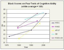 Blacktest score rise