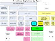 Relatives Chart
