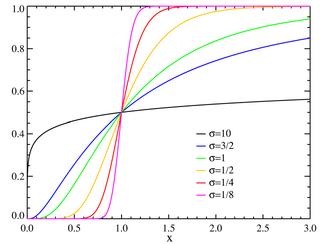 Lognormal distribution CDF