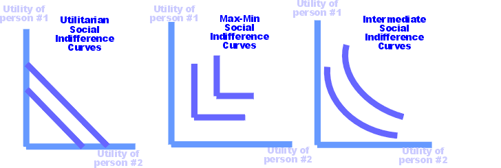 Social indifference curves small