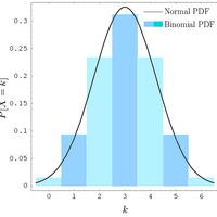 Binomial distribution   Psychology Wiki   FANDOM powered by