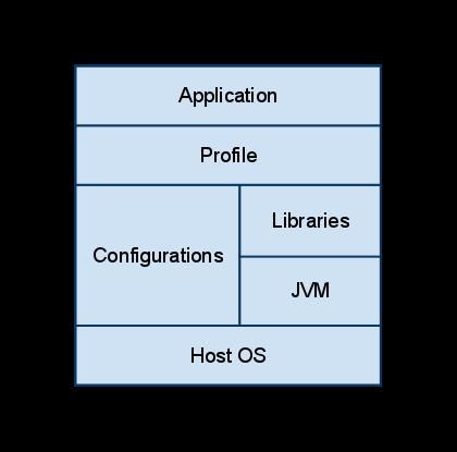 J2ME | PTKB Wiki | FANDOM powered by Wikia