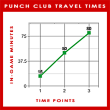 PunchClub TravelTimeGraph-0