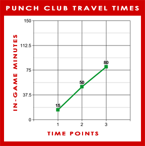 File:PunchClub TravelTimeGraph.png