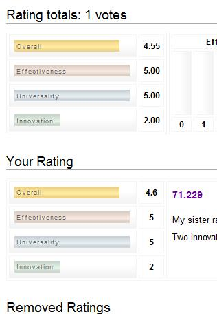 71.229 ratingswut