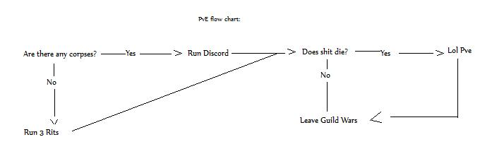 PvE flow chart