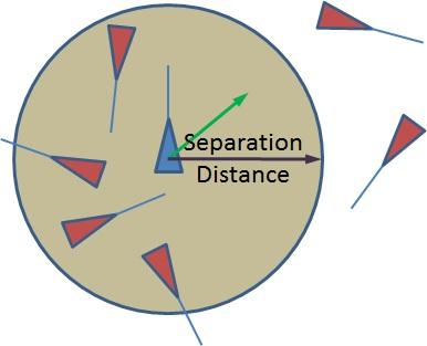 Separation Graph
