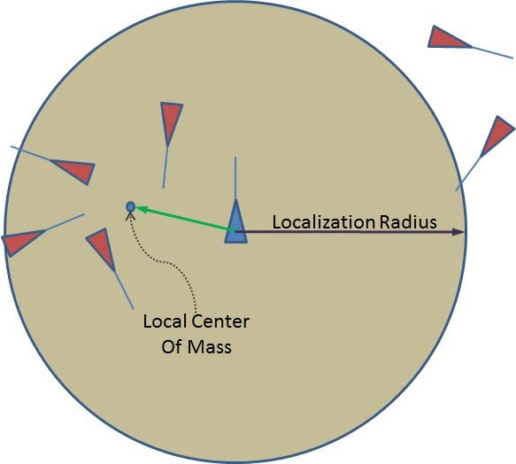 Cohesion Graph