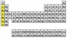 Alcalino qumica fandom powered by wikia el grupo de los metales alcalinos estn formados por los elementos que se sitan en la primera columna grupo de la tabla peridica o sistema peridico urtaz Image collections