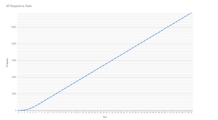 EXP Graph