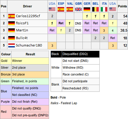 File:Champresults drivers13.png
