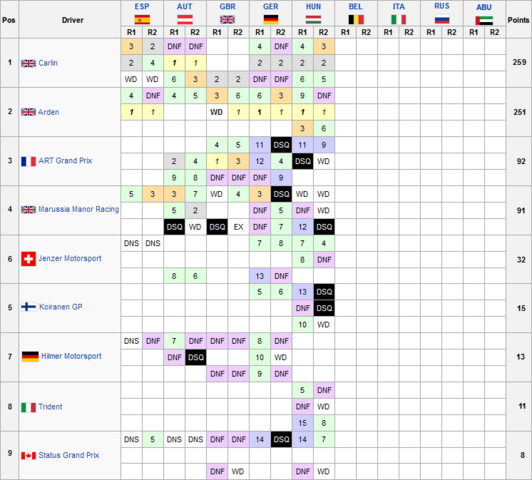 File:Teamschamp-gp3-14.png