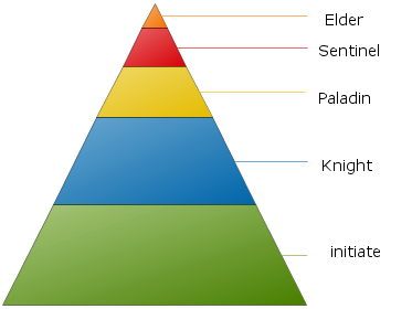 File:Chart About Pyramid Charts 01.png