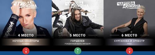 Screenshot 2020-05-23 Чартова Дюжина — НАШЕ Радио(1)