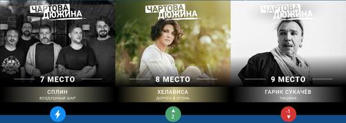 Screenshot 2020-05-23 Чартова Дюжина — НАШЕ Радио(2)