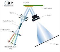 Dlp-led