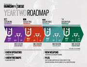 Year 2 roadmap