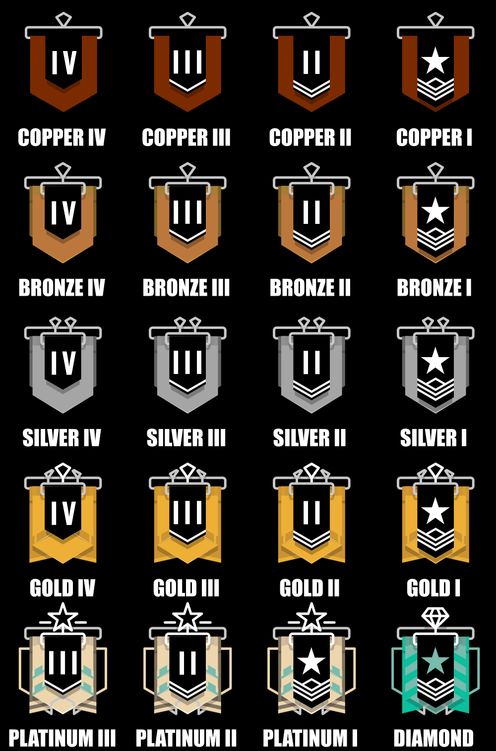 R6S Seasonal Rank distribution and percentage of players - March