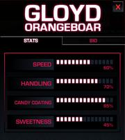 Gloyd Orangeboar Bio - Stats