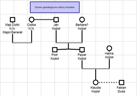 Drzewo gen Kozioł-0