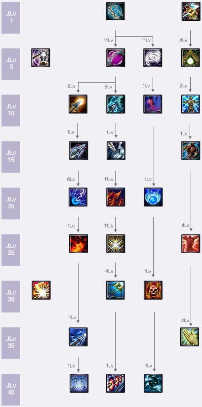 Archer skill tree