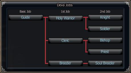 Race Tree - Deva