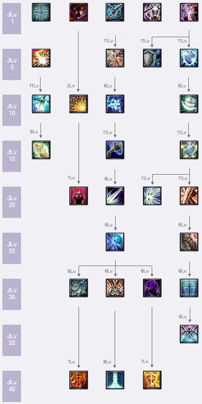 Knight skill tree
