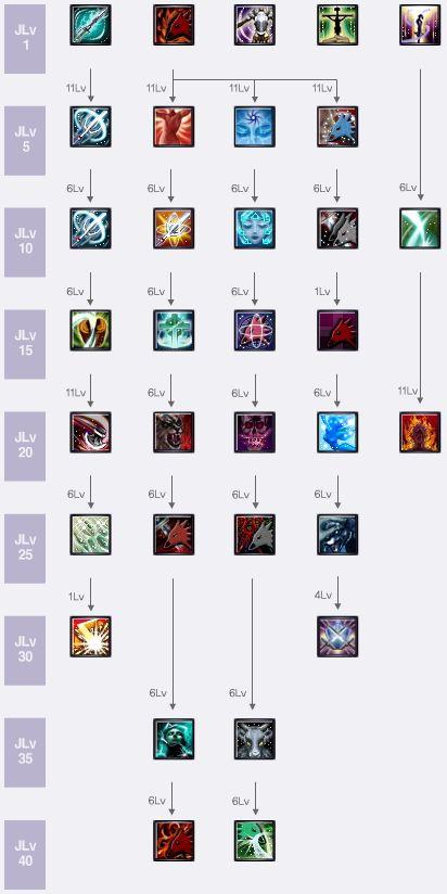 Evoker Skill Tree