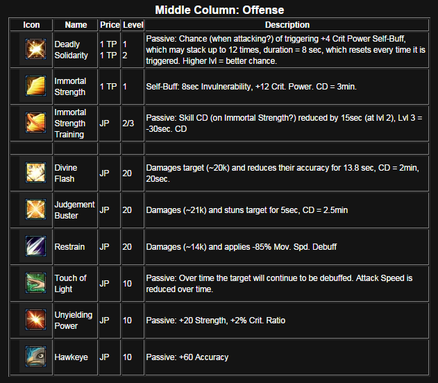 Mercenary skills table middle column
